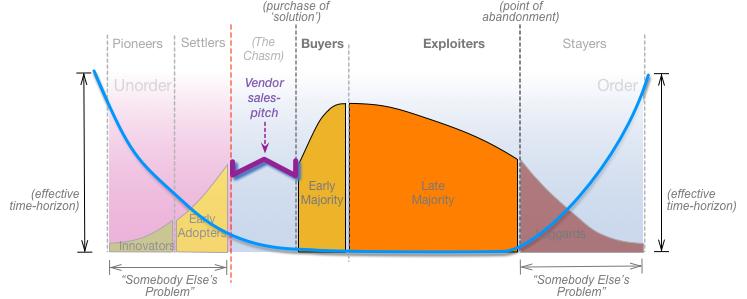 Technology Lifecycle Management: Technology-adoption, Technology-evolution And Lifecycle