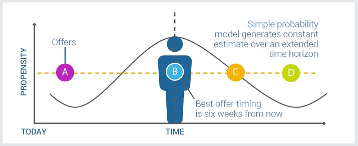 Grocery loyalty - TTE predictive model