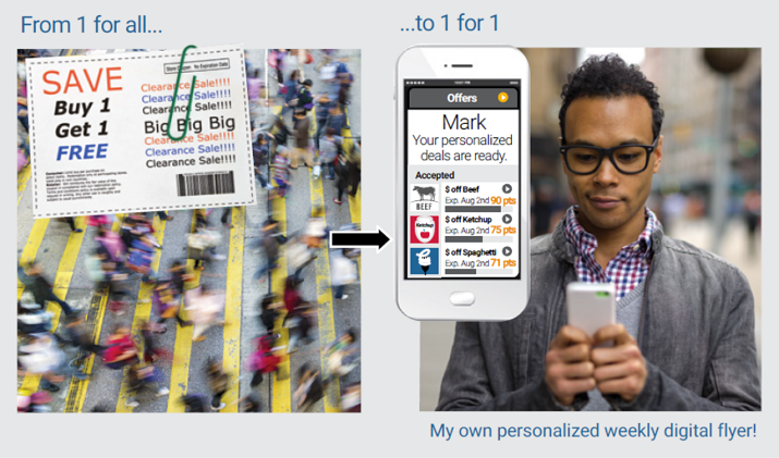 Grocery loyalty - personalized flyer