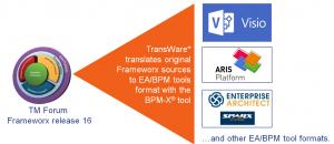 Frameworx translated by BPM-X