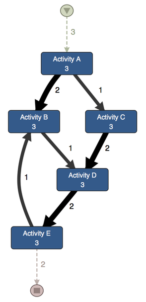 Discovered Process Transformed Event Log