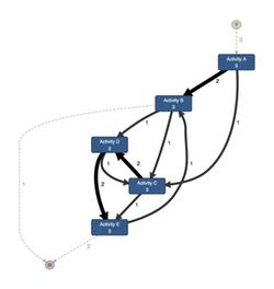 Full Process Transformed Event Log