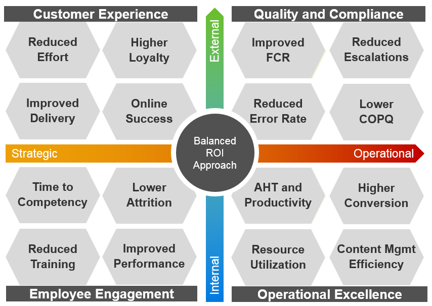 KM-Balanced ROI Approach image.png
