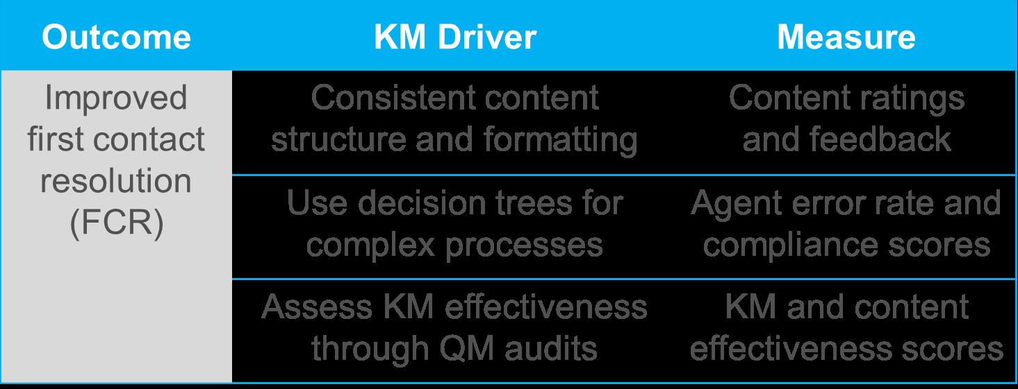 KM Outcome-driver-measure image.png