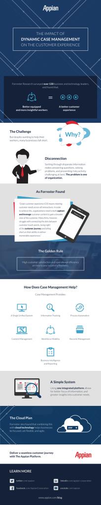 Infographic-Dynamic-Case-Management-a2e61239d82cb81337014f59a9c54028448c22aa