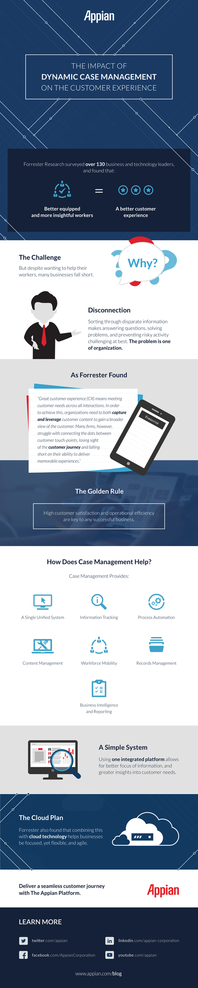 The Impact of Dynamic Case Management on the Customer Experience