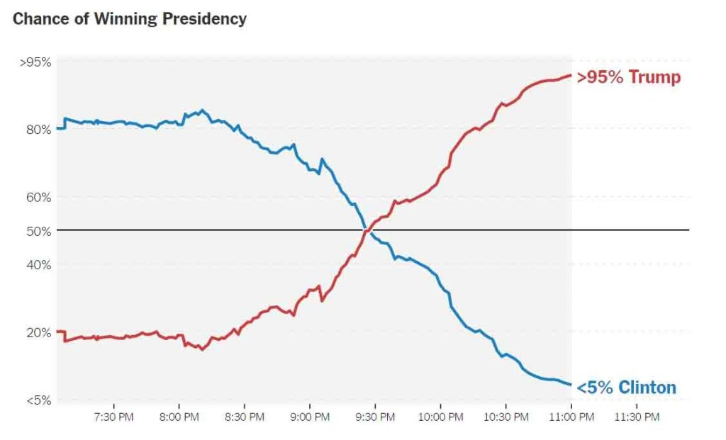 Chart of Trump and Clinton likelihood of winning US election