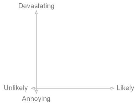 likelihood vs impact graph