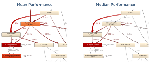 Mean vs Median Performance Perspective in Process Map