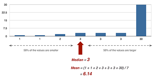 Illustration of the median compared to the mean