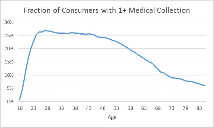 medical-collections-graphic-1