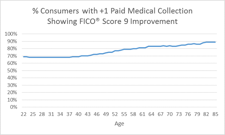 Medical-Collections-by-Age