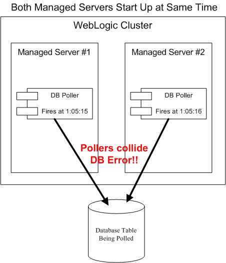 Both Managed Servers Start Up at Same Time
