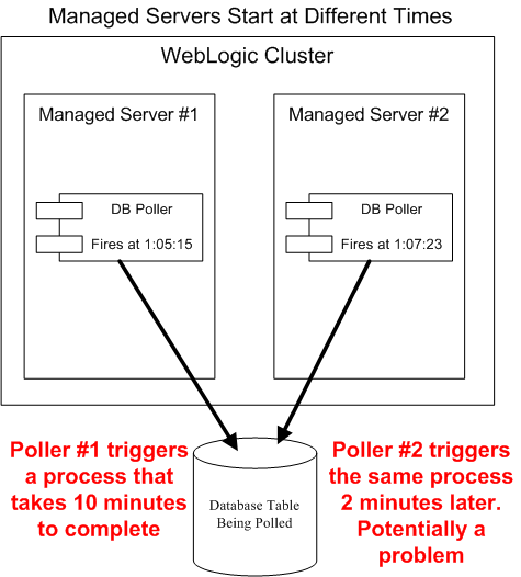 Managed Servers Start at Different Times