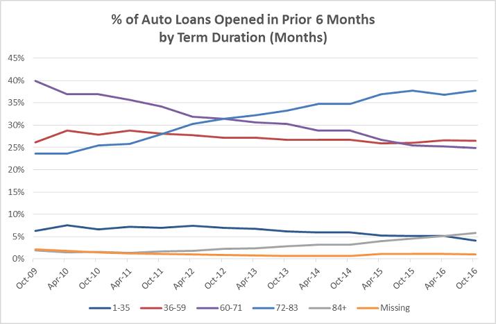 Auto Lending Credit Trends Graphic b1