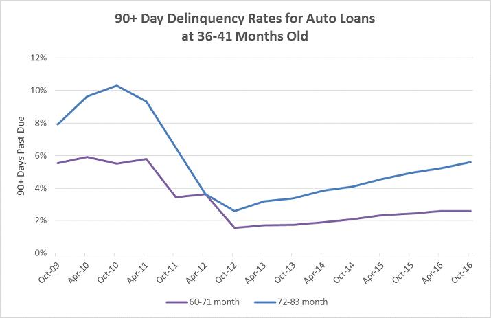 Auto Lending Credit Trends Graphic b2