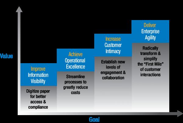 business-value-stairway