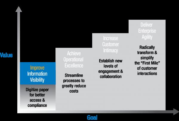 business-value-stairway-step1