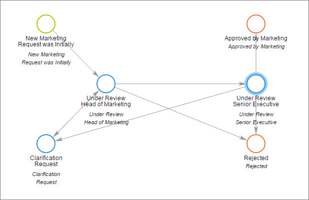 Approval Workflow Example