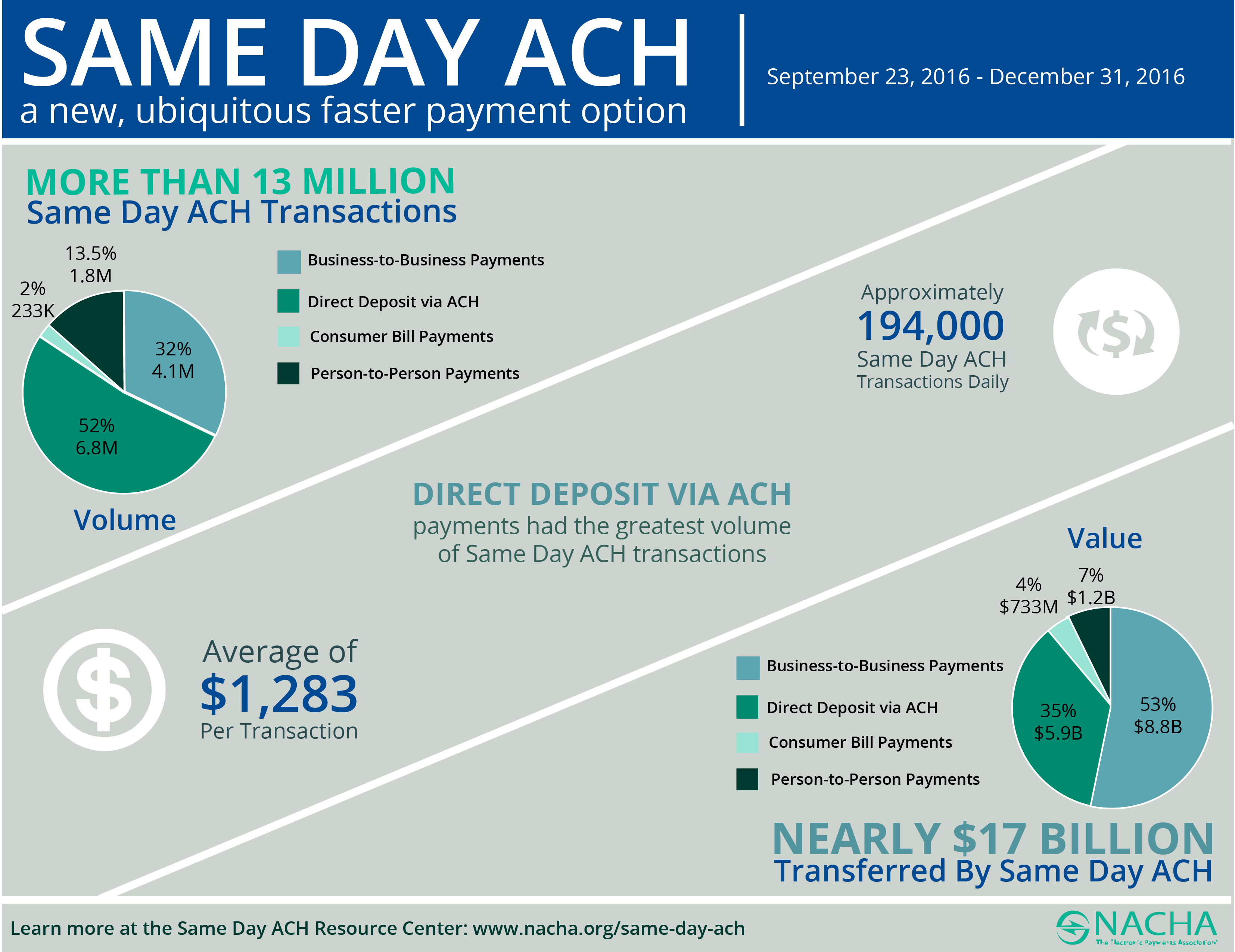 Chart showing same-day ACH payments