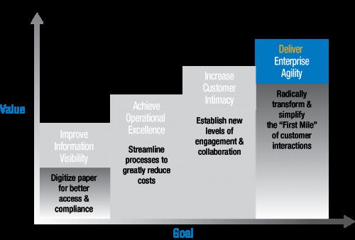 business-value-stairway-step4