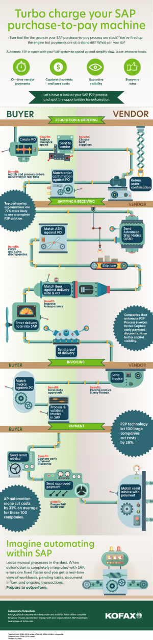 ww_sap-p2p_infographic_en-us