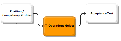 BPI IT Operations Guide - Build Phase.png