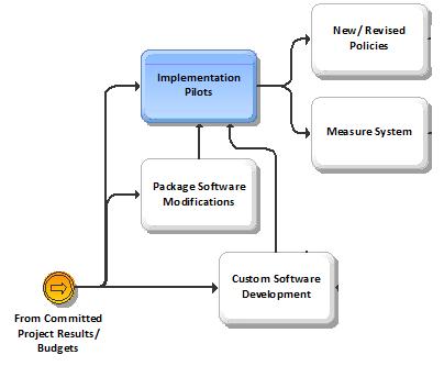 BPI IMplementation Pilots - Build Phase.png
