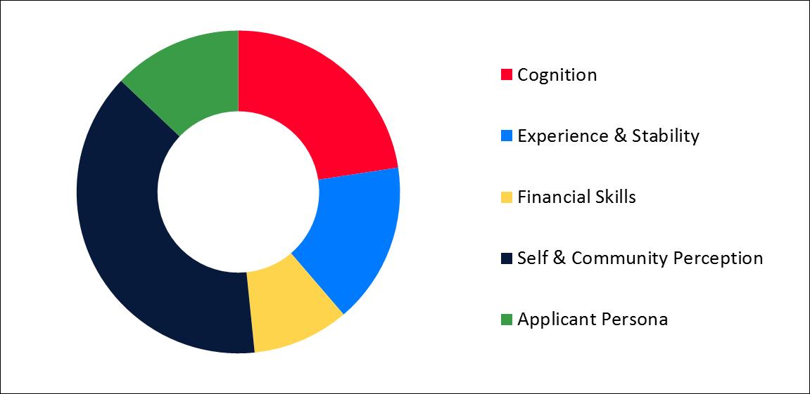 Characteristics analyzed by EFL Scores
