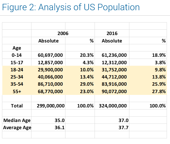 Millenials and Credit - Fig 2 US Population
