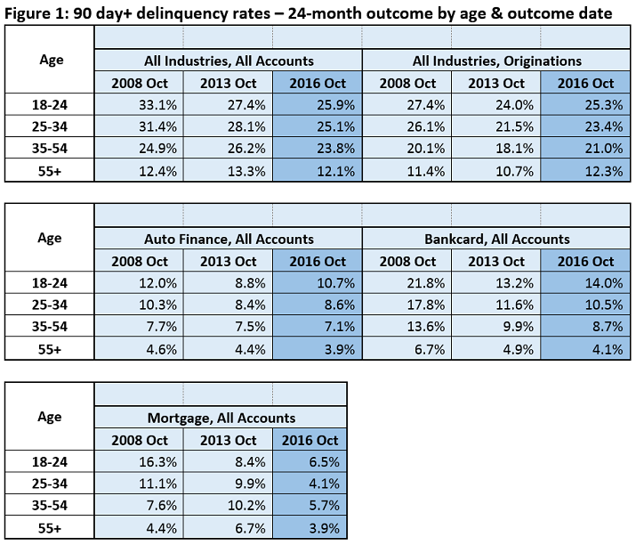 Credit Cycle - Delinquency Rates Chart