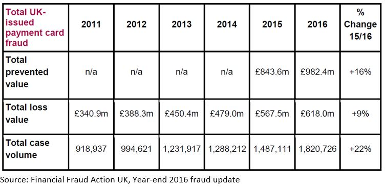 Chart of Card Fraud