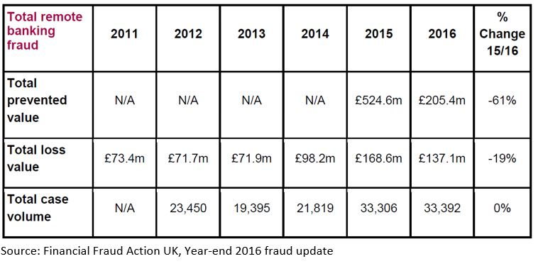 Remote banking fraud chart