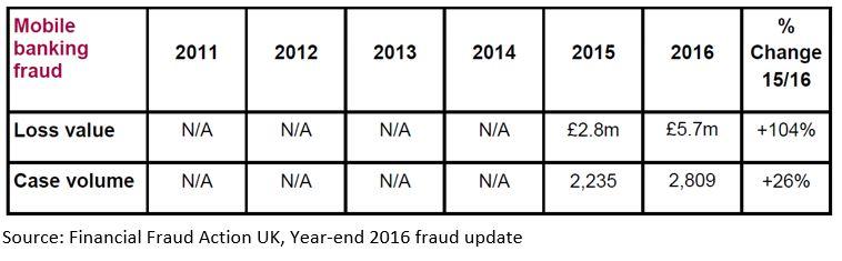 Mobile banking fraud chart