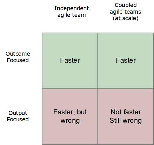 outcome vs output for agile at scale