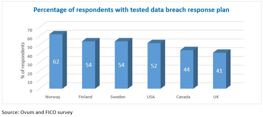 Chart showing percentages of firms by country with tested data breach response plan