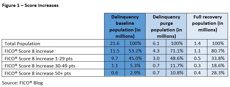 Chart showing increases in scores for the delinquency baseline, delinquency purge and full recovery populations