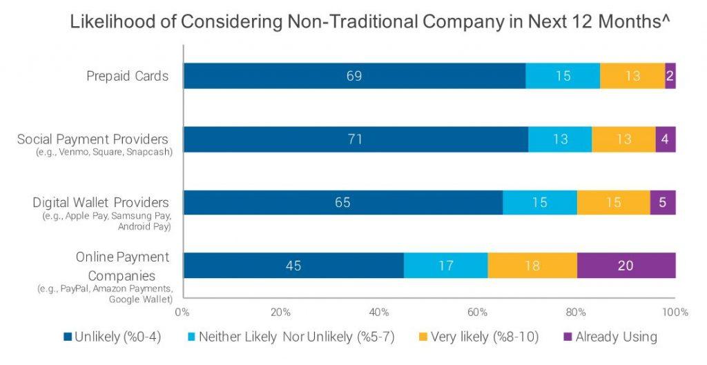 Likelihood of Considering Fintechs in next 12 Months