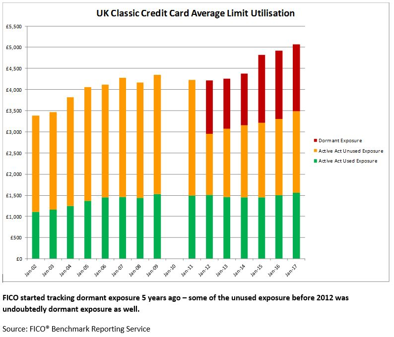 Chart showing unused and dormant credit card lines in UK