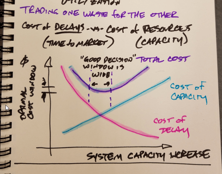 cost minimization curve for cost of delay