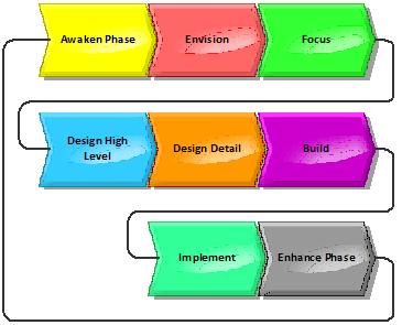 BPI Core Processes.png
