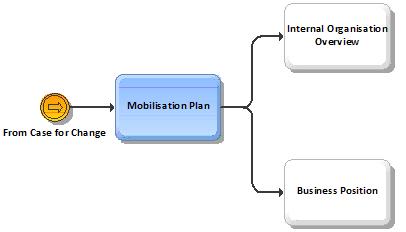 BPI Mobilization Plan Examples