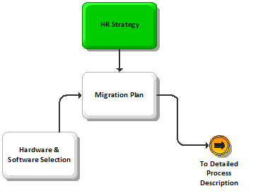 BPI Migration Human Resource Strategy U2013 Examples  Human Resource Examples