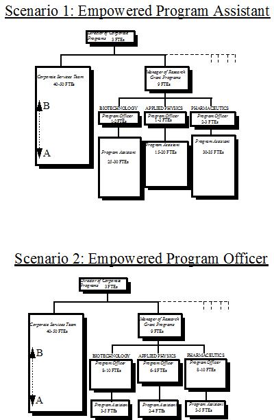 Bpi Organization Structure Examples Bpi The Destination For