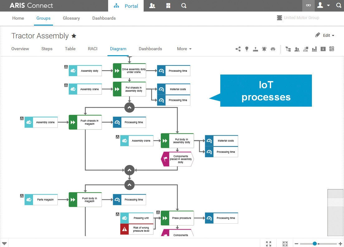 Pssssss 3 iot secret the iot processes themselves bpi the further aris offers a methodology for designing and managing new iot objects in dedicated model types in addition iot objects can be imported directly ccuart Choice Image