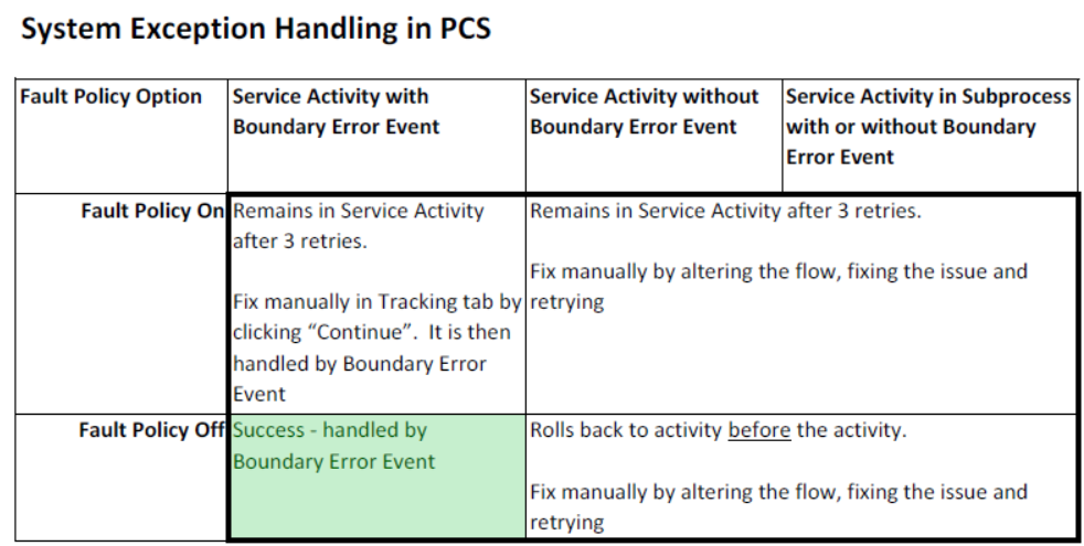 System Exception Handling in PCS