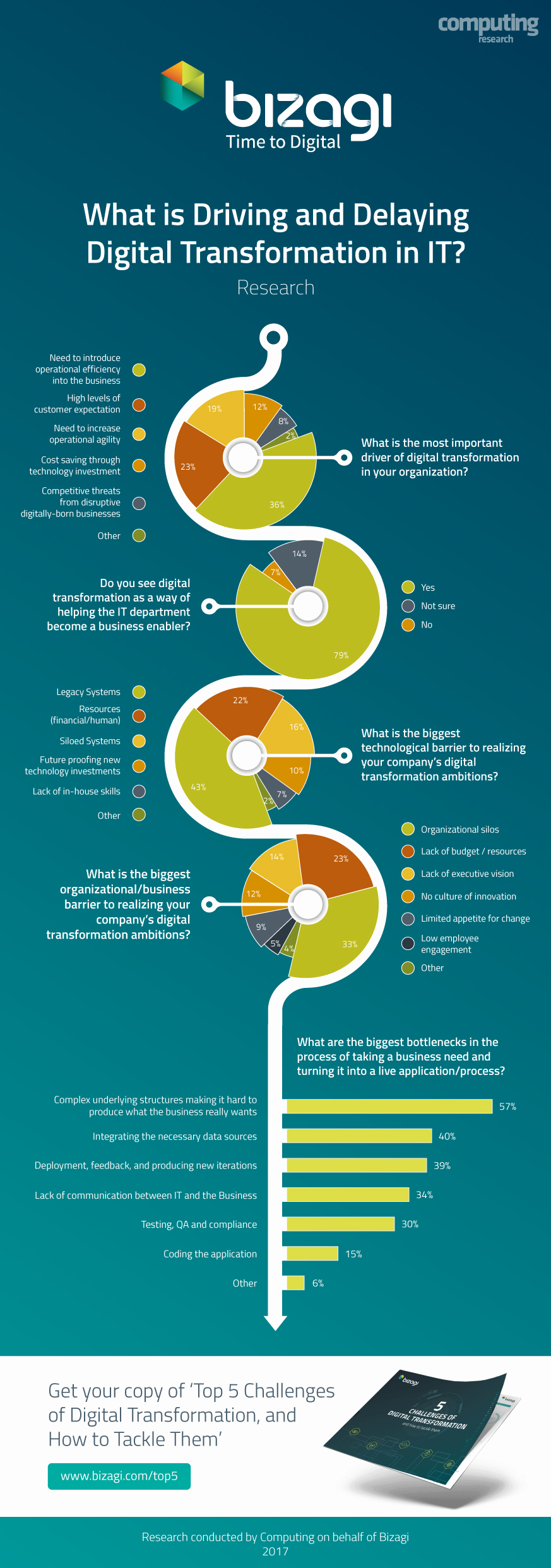 Infographic - Digital Transformation - Computing Research