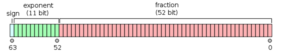 floating point structure