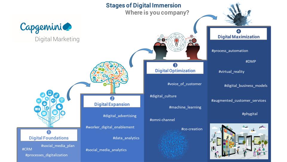 stages-of-digital-immersi-ce70265052e8d637ef5e5ab1c0b959f3ac569436