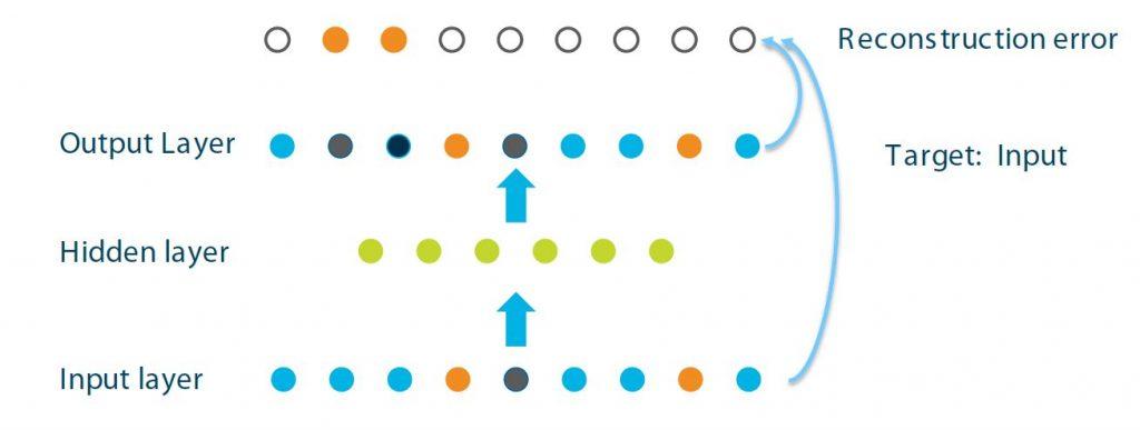 Graphic of auto-encoders